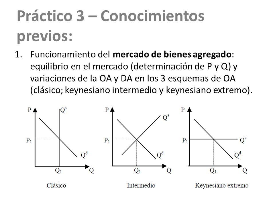 Práctico 3 – Conocimientos previos: 1.Funcionamiento del mercado de bienes agregado: equilibrio en el mercado (determinación de P y Q) y variaciones d