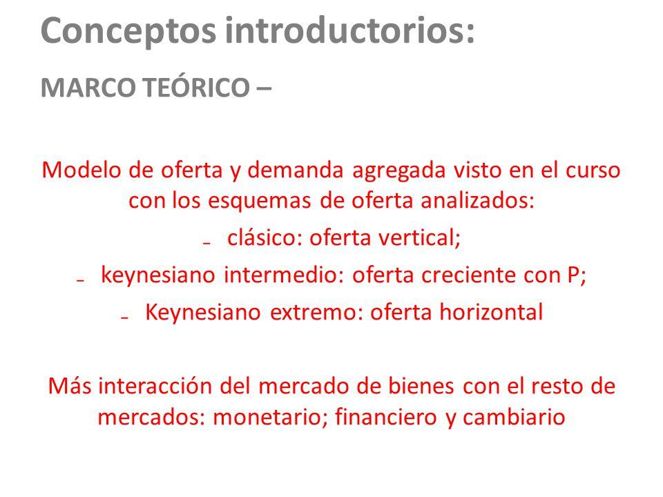 Conceptos introductorios: MARCO TEÓRICO – Modelo de oferta y demanda agregada visto en el curso con los esquemas de oferta analizados: clásico: oferta