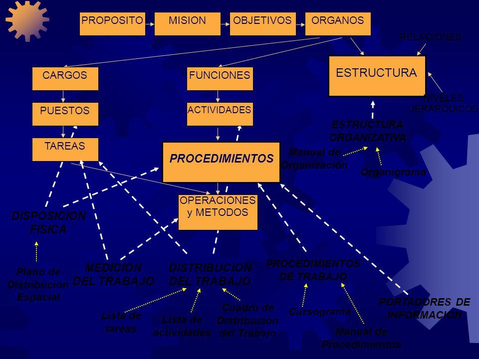 PROPOSITOOBJETIVOSORGANOSMISION ESTRUCTURA ACTIVIDADES FUNCIONES PUESTOS CARGOS TAREAS PROCEDIMIENTOS OPERACIONES y METODOS RELACIONES NIVELES JERARQU