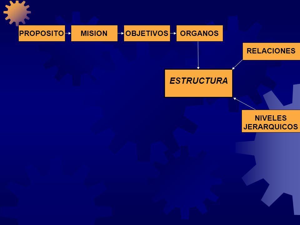 PROPOSITOOBJETIVOSORGANOS MISION ESTRUCTURA ACTIVIDADES FUNCIONES RELACIONES NIVELES JERARQUICOS PROCEDIMIENTOS OPERACIONES y METODOS