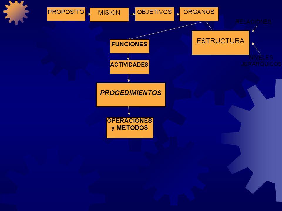 PROPOSITOOBJETIVOSORGANOS MISION ESTRUCTURA ACTIVIDADES FUNCIONES PUESTOS CARGOS TAREAS PROCEDIMIENTOS RELACIONES NIVELES JERARQUICOS OPERACIONES y METODOS