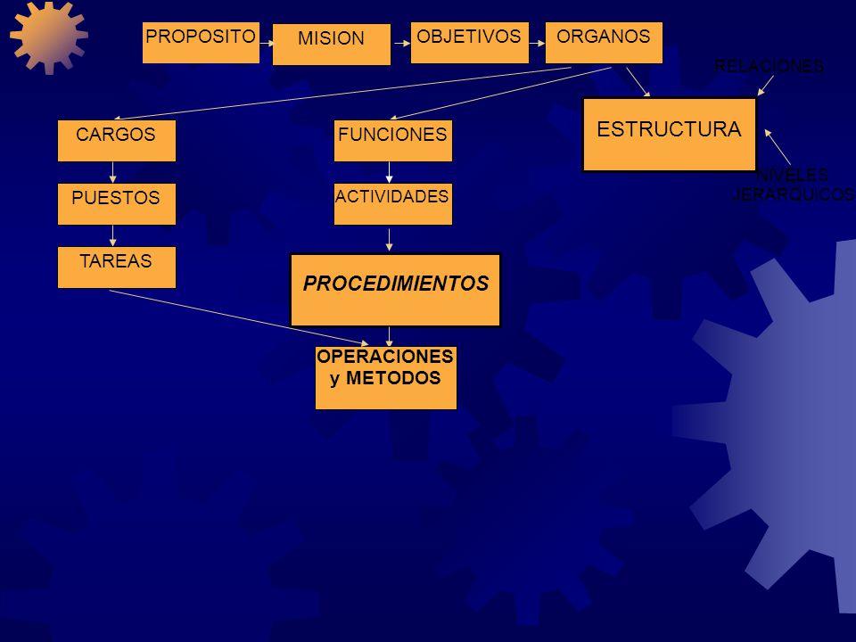 PROPOSITOOBJETIVOSORGANOS MISION ESTRUCTURA ACTIVIDADES FUNCIONES PUESTOS CARGOS TAREAS PROCEDIMIENTOS RELACIONES NIVELES JERARQUICOS OPERACIONES y ME
