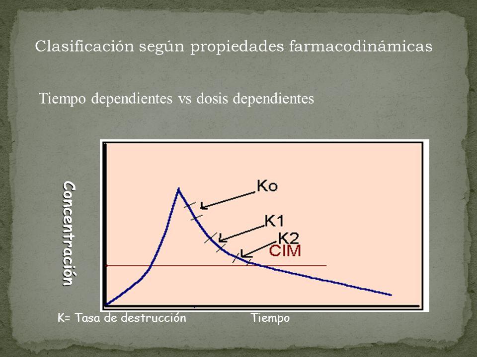 Clasificación según propiedades farmacodinámicas Tiempo dependientes vs dosis dependientes Concentración K= Tasa de destrucción Tiempo