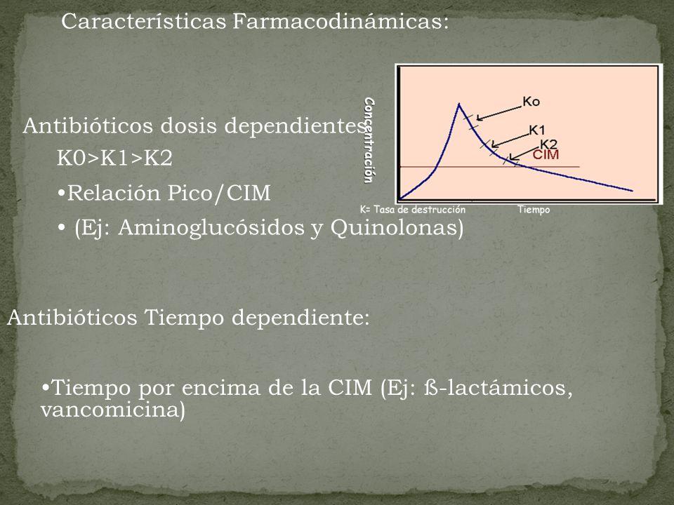 Características Farmacodinámicas: Antibióticos Tiempo dependiente: Tiempo por encima de la CIM (Ej: ß-lactámicos, vancomicina) Antibióticos dosis depe