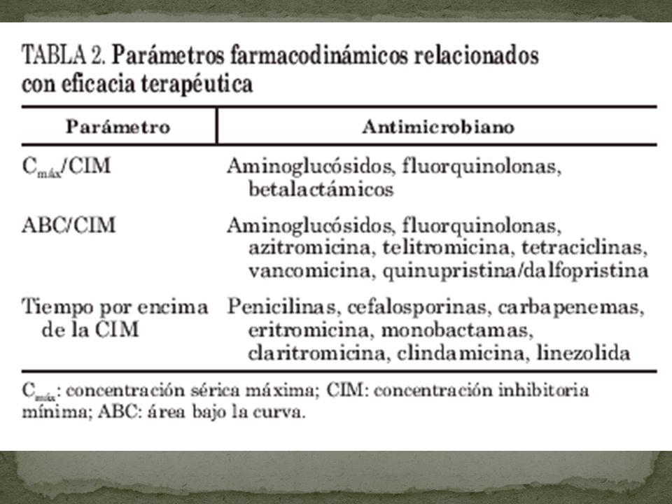 Linea temporal de eventos 1900 2000 1928, Descubrimiento de la Penicillina 1932, Descubrimiento de las Sulfonamides 1940s:Penicilina comienza a comercializarse, sintesis de cefalosporinas 1952, Descubrimiento de la Erythromycin 1956, Se introduce la Vancomicina 1962, Surgimiento de las Quinolones 1980s, Disponibles las Fluoroquinolonas Disponible el Linezolid