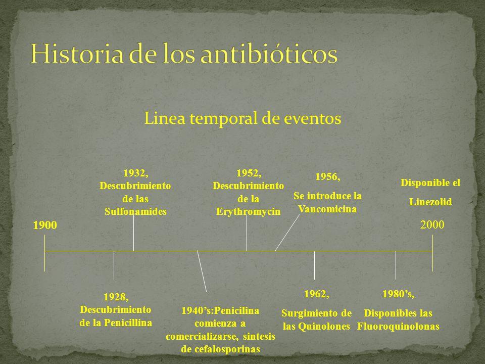 Linea temporal de eventos 1900 2000 1928, Descubrimiento de la Penicillina 1932, Descubrimiento de las Sulfonamides 1940s:Penicilina comienza a comerc