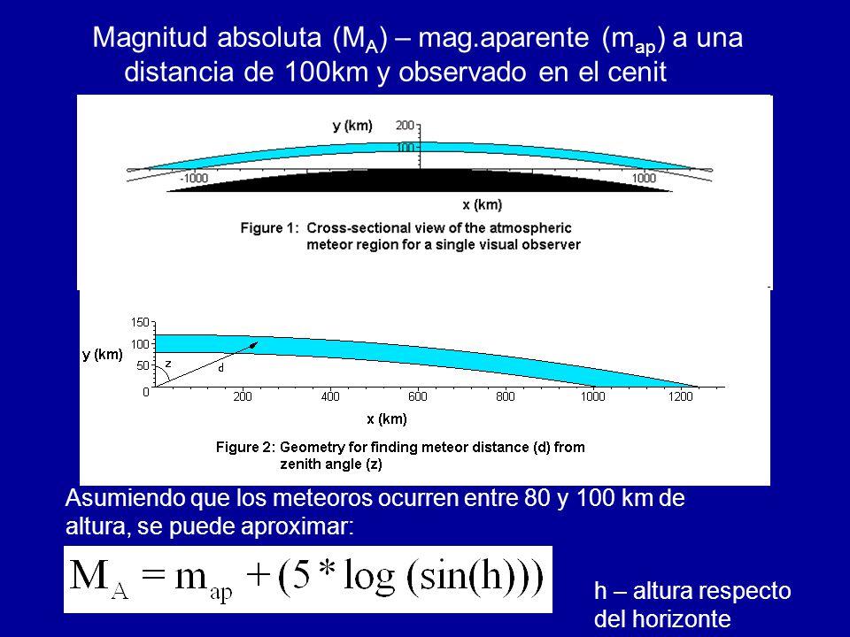 Magnitud absoluta (M A ) – mag.aparente (m ap ) a una distancia de 100km y observado en el cenit Asumiendo que los meteoros ocurren entre 80 y 100 km de altura, se puede aproximar: h – altura respecto del horizonte