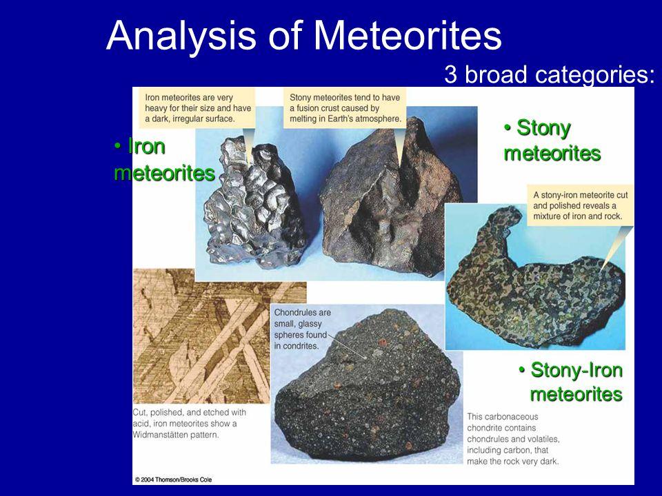 Analysis of Meteorites 3 broad categories: Iron meteorites Iron meteorites Stony meteorites Stony meteorites Stony-Iron meteorites Stony-Iron meteorites