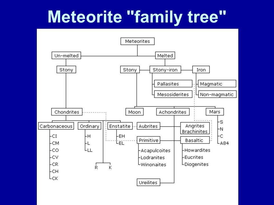 Meteorite family tree
