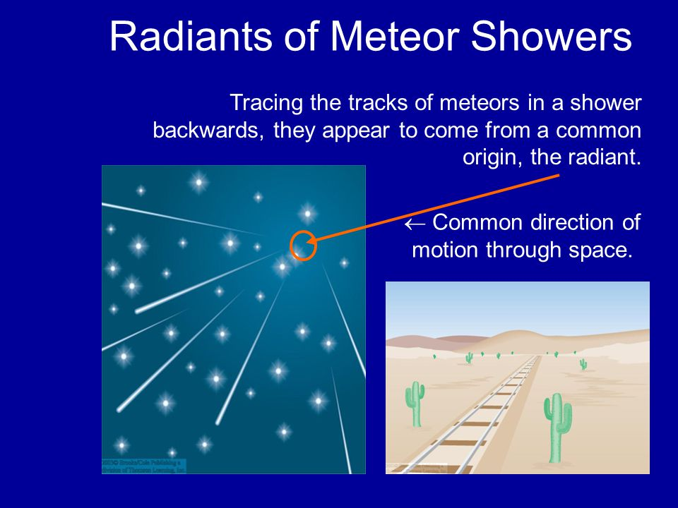 Meteoroid Orbits Meteoroids contributing to a meteor shower are debris particles, orbiting in the path of a comet.
