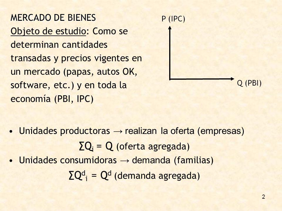 2 MERCADO DE BIENES Objeto de estudio: Como se determinan cantidades transadas y precios vigentes en un mercado (papas, autos OK, software, etc.) y en toda la economía (PBI, IPC) P (IPC) Q (PBI) Unidades productoras realizan la oferta (empresas) Q i = Q (oferta agregada) Unidades consumidoras demanda ( familias) Q d i = Q d (demanda agregada)