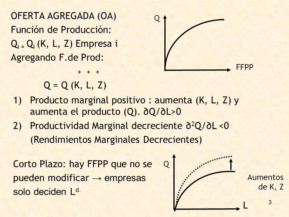 3 OFERTA AGREGADA (OA) Función de Producción: Q i = Q i (K, L, Z) Empresa i Agregando F.de Prod: + + + Q = Q (K, L, Z) Q FFPP 1)Producto marginal positivo : aumenta (K, L, Z) y aumenta el producto (Q).