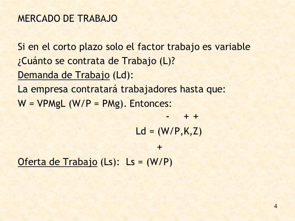 4 MERCADO DE TRABAJO Si en el corto plazo solo el factor trabajo es variable ¿Cuánto se contrata de Trabajo (L)? Demanda de Trabajo (Ld): La empresa c