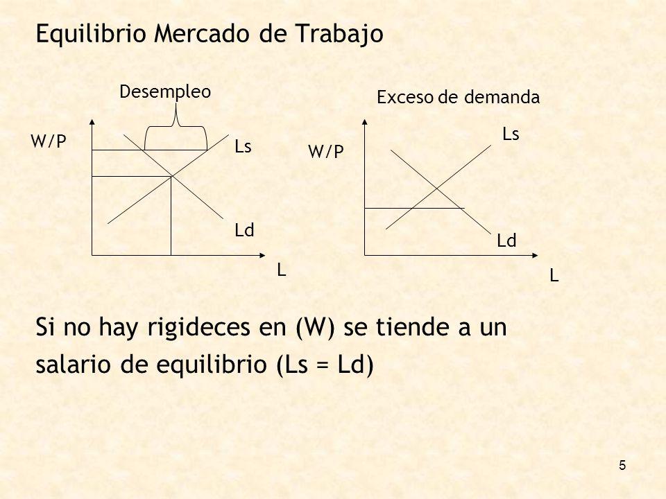 5 Equilibrio Mercado de Trabajo W/P L Desempleo Exceso de demanda L W/P Ls Ld Ls Si no hay rigideces en (W) se tiende a un salario de equilibrio (Ls =