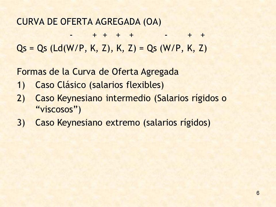 6 CURVA DE OFERTA AGREGADA (OA) - + + + + - + + Qs = Qs (Ld(W/P, K, Z), K, Z) = Qs (W/P, K, Z) Formas de la Curva de Oferta Agregada 1)Caso Clásico (salarios flexibles) 2)Caso Keynesiano intermedio (Salarios rígidos o viscosos) 3)Caso Keynesiano extremo (salarios rígidos)