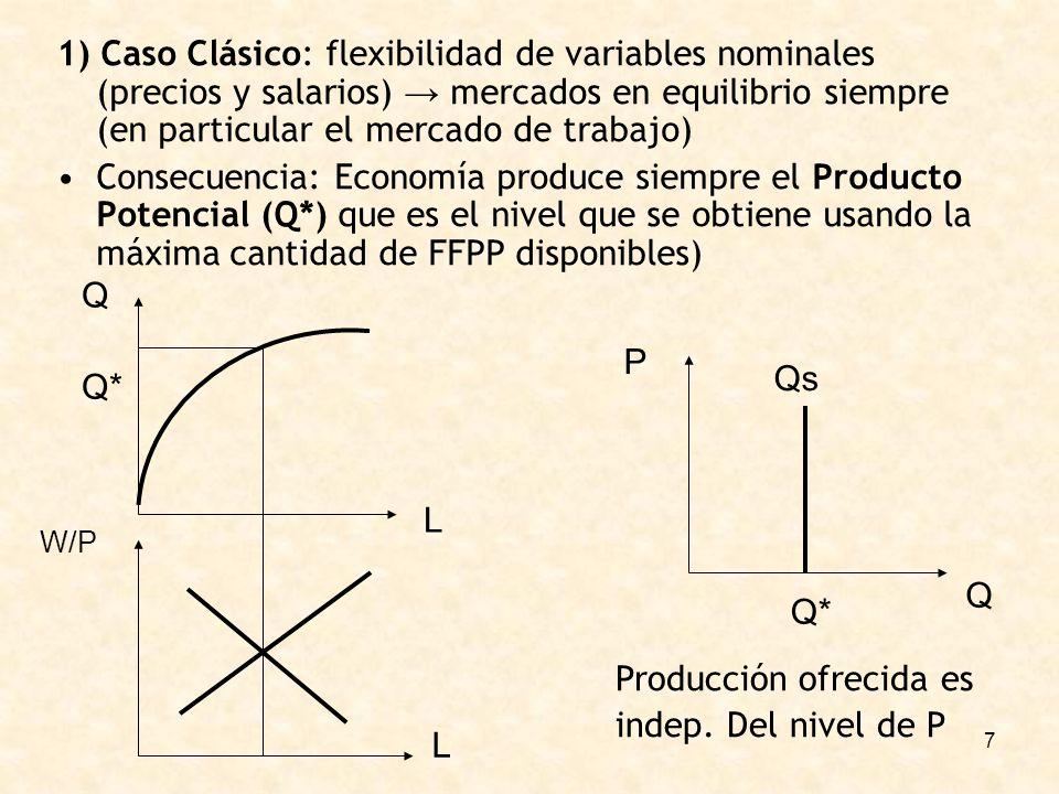 7 1) Caso Clásico: flexibilidad de variables nominales (precios y salarios) mercados en equilibrio siempre (en particular el mercado de trabajo) Consecuencia: Economía produce siempre el Producto Potencial (Q*) que es el nivel que se obtiene usando la máxima cantidad de FFPP disponibles) Q W/P L L Q P Q* Qs Producción ofrecida es indep.