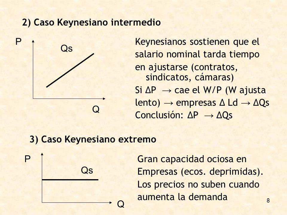 8 2) Caso Keynesiano intermedio Keynesianos sostienen que el salario nominal tarda tiempo en ajustarse (contratos, sindicatos, cámaras) Si P cae el W/P (W ajusta lento) empresas Ld Qs Conclusión: P Qs Qs Q P 3) Caso Keynesiano extremo Qs P Q Gran capacidad ociosa en Empresas (ecos.