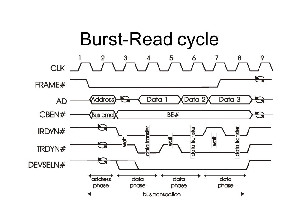 Burst-Read cycle