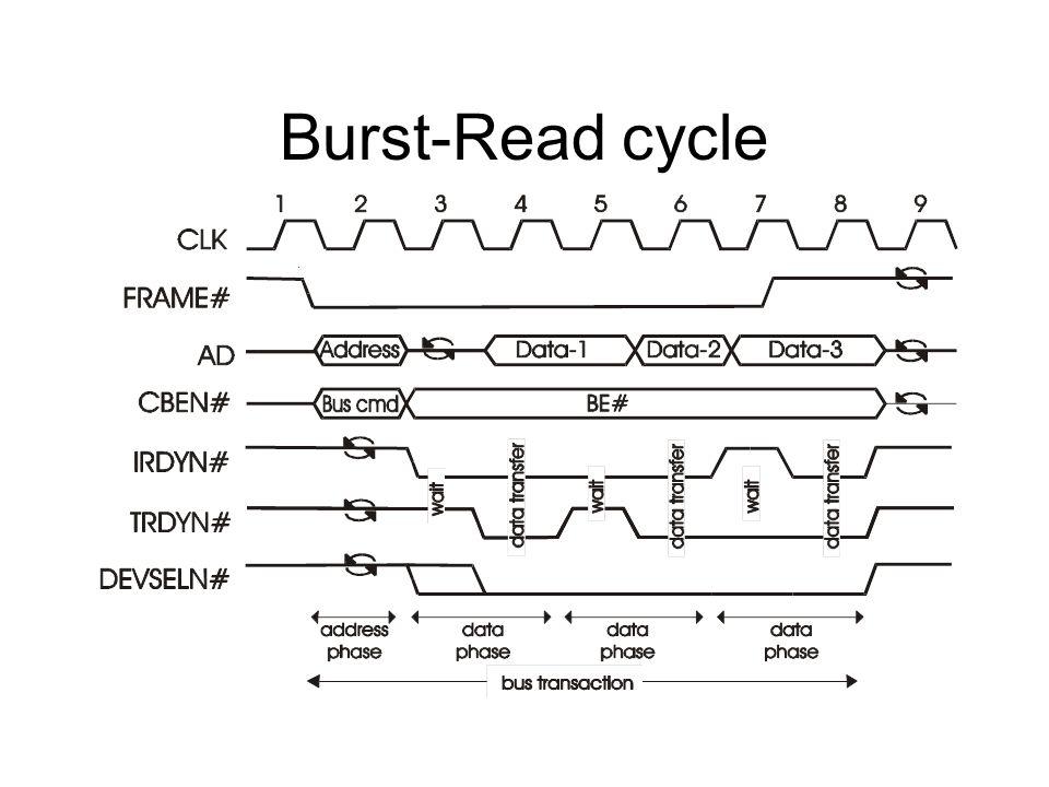 Burst-Read cycle