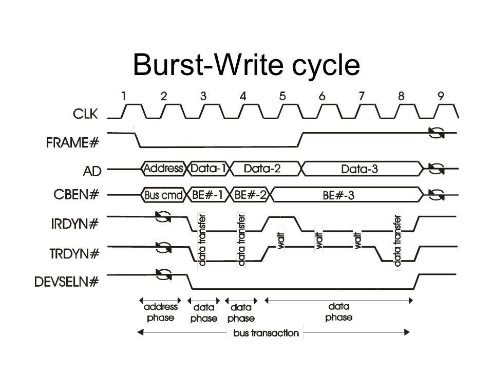 Burst-Write cycle