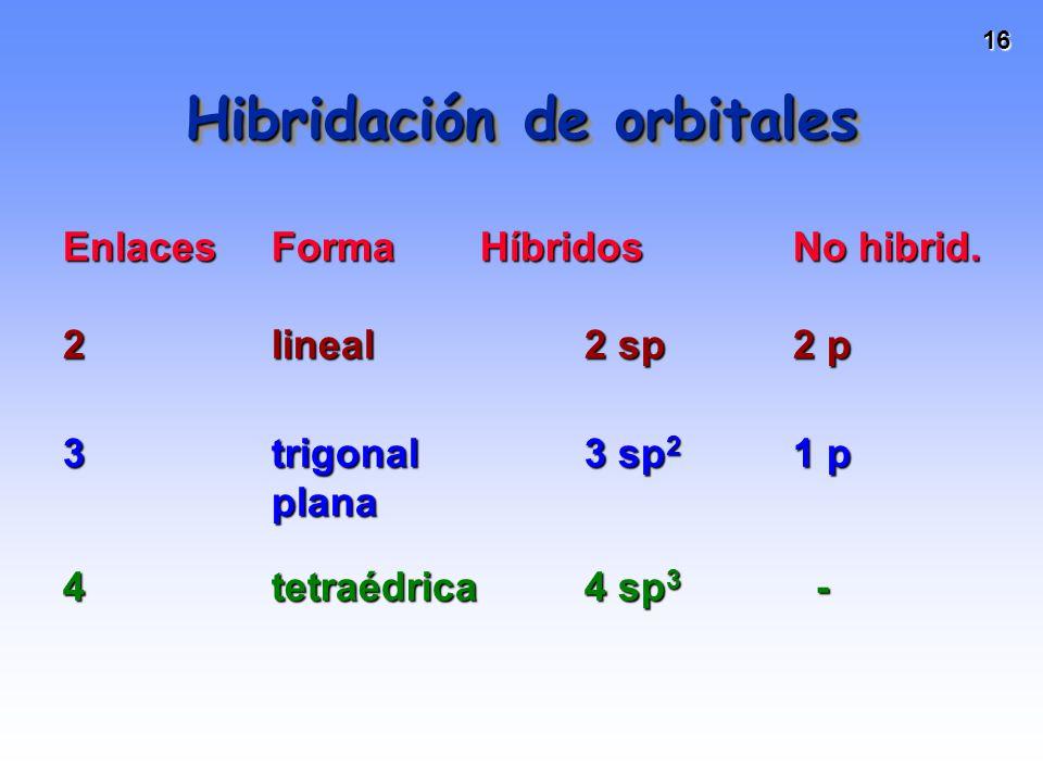 16 Hibridación de orbitales EnlacesFormaHíbridos No hibrid. 2lineal 2 sp2 p 3trigonal 3 sp 2 1 p plana 4tetraédrica 4 sp 3 -