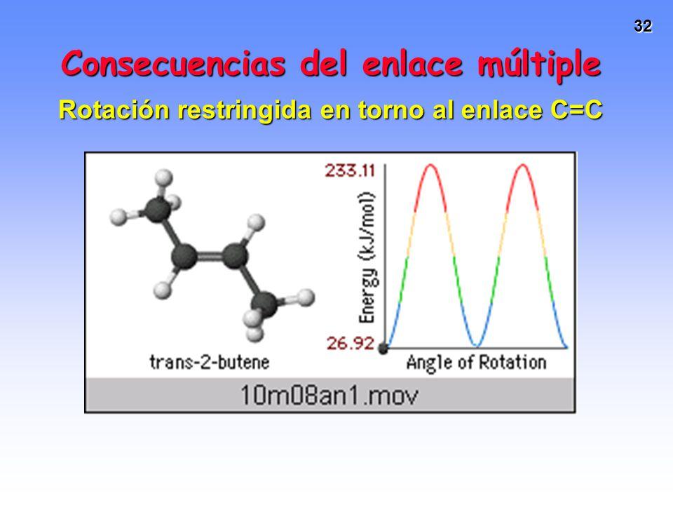 32 Consecuencias del enlace múltiple Rotación restringida en torno al enlace C=C