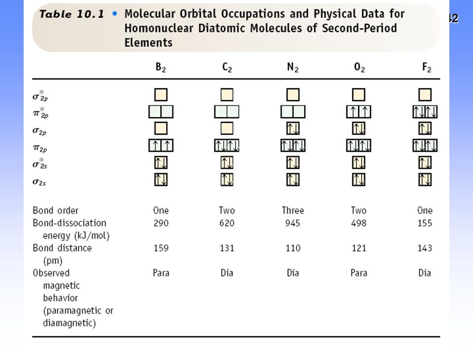 43 Teoría de orbitales moleculares: Metales y Semiconductores Puede explicar:Puede explicar: –Brillo –Conductividad eléctrica y térmica –Maleabilidad Todas las explicaciones están asociadas a la movilidad electrónicaTodas las explicaciones están asociadas a la movilidad electrónica