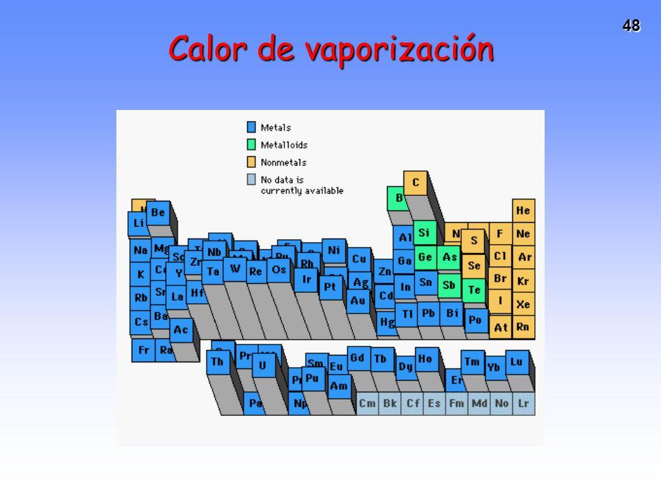 48 Calor de vaporización