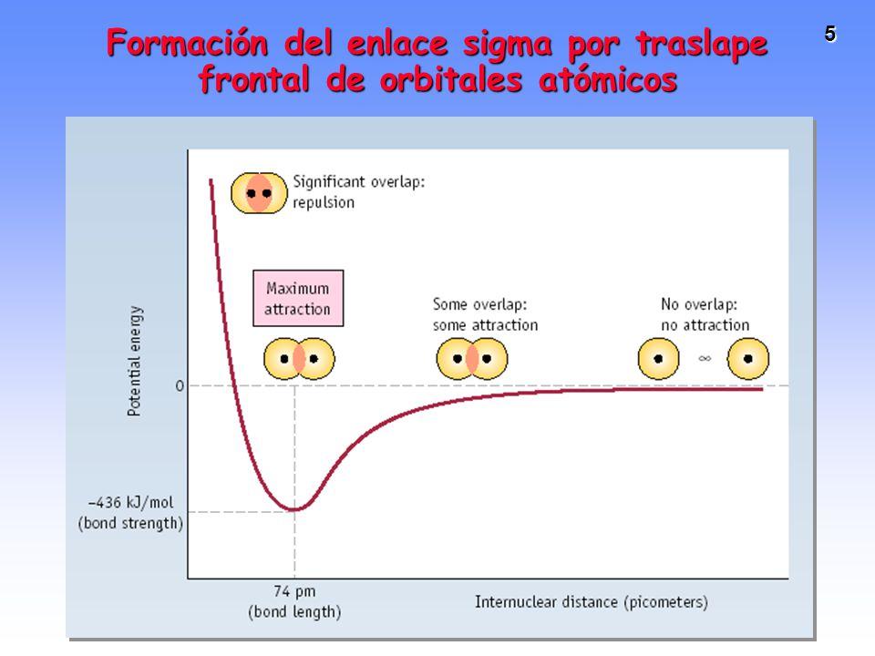 5 Formación del enlace sigma por traslape frontal de orbitales atómicos
