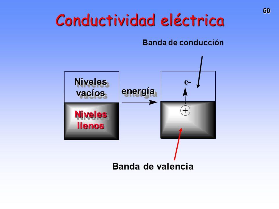 50 Conductividad eléctrica Banda de conducción + e- Banda de valencia Niveles vacíos Niveles llenos energíaenergía