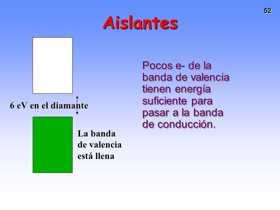 52 Aislantes Pocos e- de la banda de valencia tienen energía suficiente para pasar a la banda de conducción. La banda de valencia está llena 6 eV en e