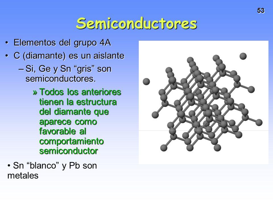 53 Semiconductores Elementos del grupo 4AElementos del grupo 4A C (diamante) es un aislanteC (diamante) es un aislante –Si, Ge y Sn gris son semicondu