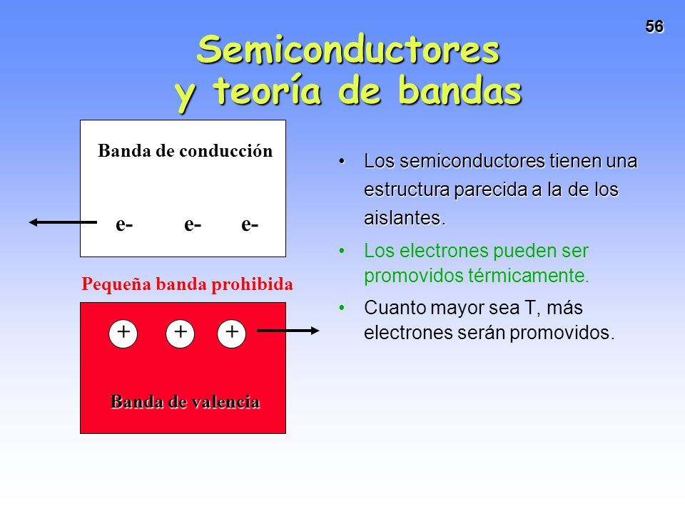 56 Los semiconductores tienen una estructura parecida a la de los aislantes.Los semiconductores tienen una estructura parecida a la de los aislantes.