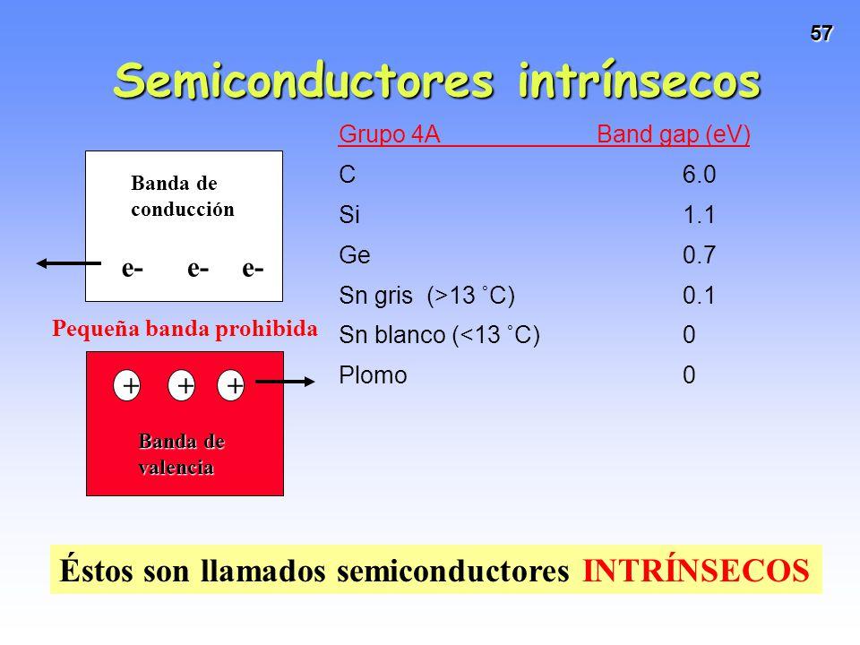 57 Grupo 4A Band gap (eV) C6.0 Si1.1 Ge0.7 Sn gris (>13 ˚C)0.1 Sn blanco (<13 ˚C)0 Plomo0 Banda de valencia e-e-e- +++ Éstos son llamados semiconducto