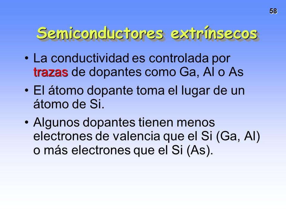 58 trazasLa conductividad es controlada por trazas de dopantes como Ga, Al o As El átomo dopante toma el lugar de un átomo de Si. Algunos dopantes tie