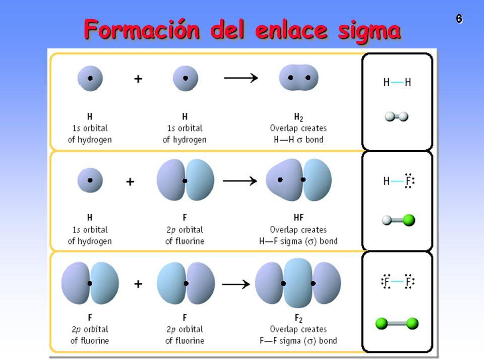 6 Formación del enlace sigma Two s orbitals overlap Two p orbitals overlap