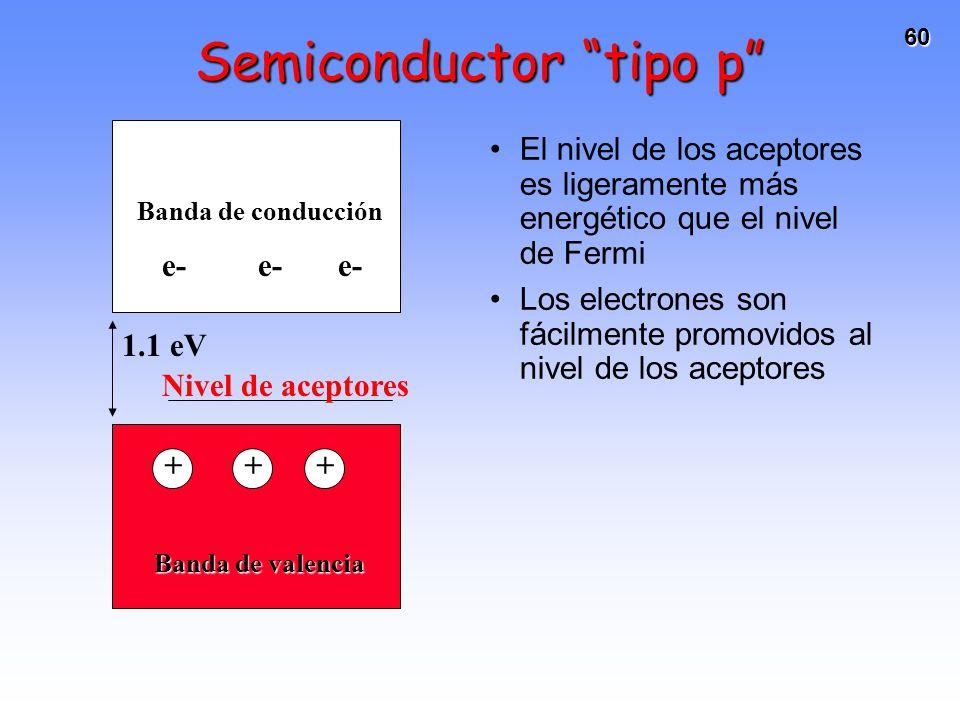 60 Semiconductor tipo p El nivel de los aceptores es ligeramente más energético que el nivel de Fermi Los electrones son fácilmente promovidos al nive