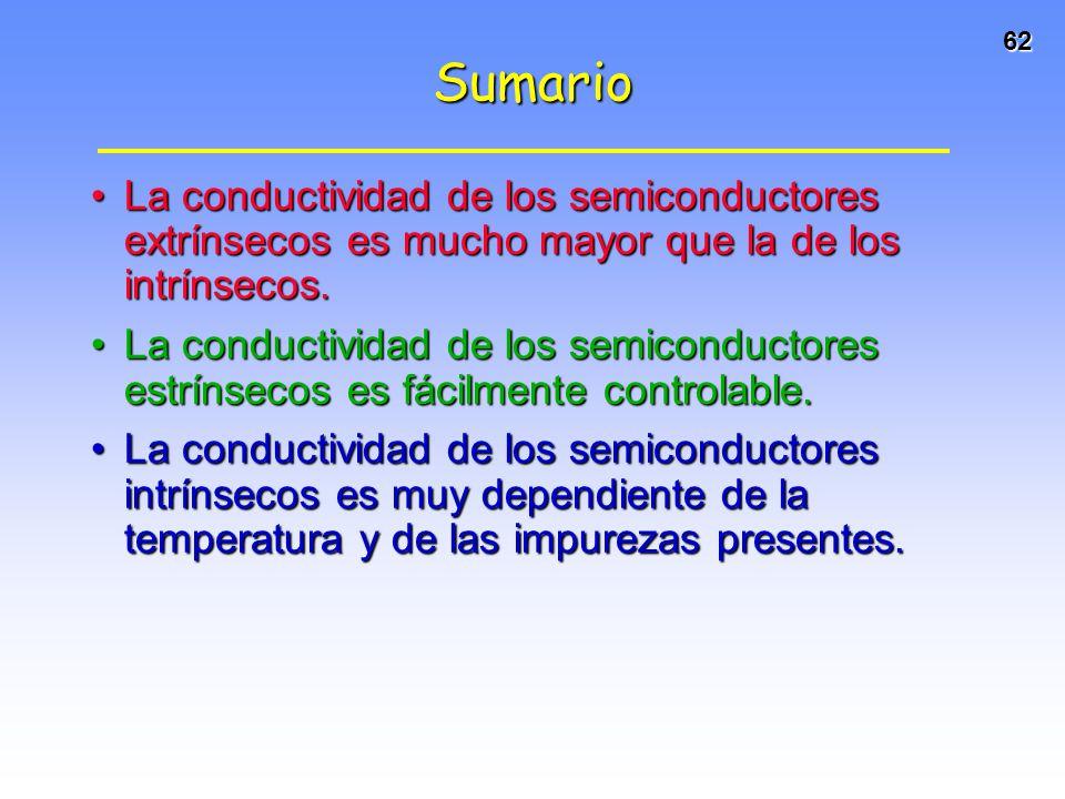 62 Sumario La conductividad de los semiconductores extrínsecos es mucho mayor que la de los intrínsecos.La conductividad de los semiconductores extrín