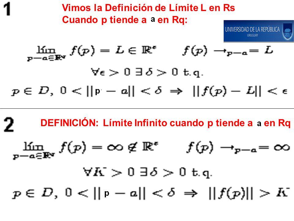Vimos la Definición de Límite L en Rs Cuando p tiende a a en Rq: DEFINICIÓN: Límite Infinito cuando p tiende a a en Rq