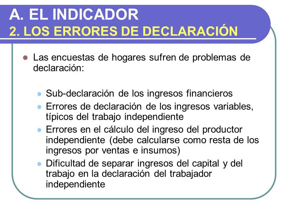 A.EL INDICADOR 2.