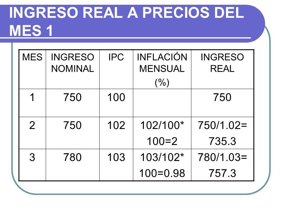 INGRESO REAL A PRECIOS DEL MES 1 MESINGRESO NOMINAL IPCINFLACIÓN MENSUAL (%) INGRESO REAL 1750100750 2 102102/100* 100=2 750/1.02= 735.3 3780103103/102* 100=0.98 780/1.03= 757.3