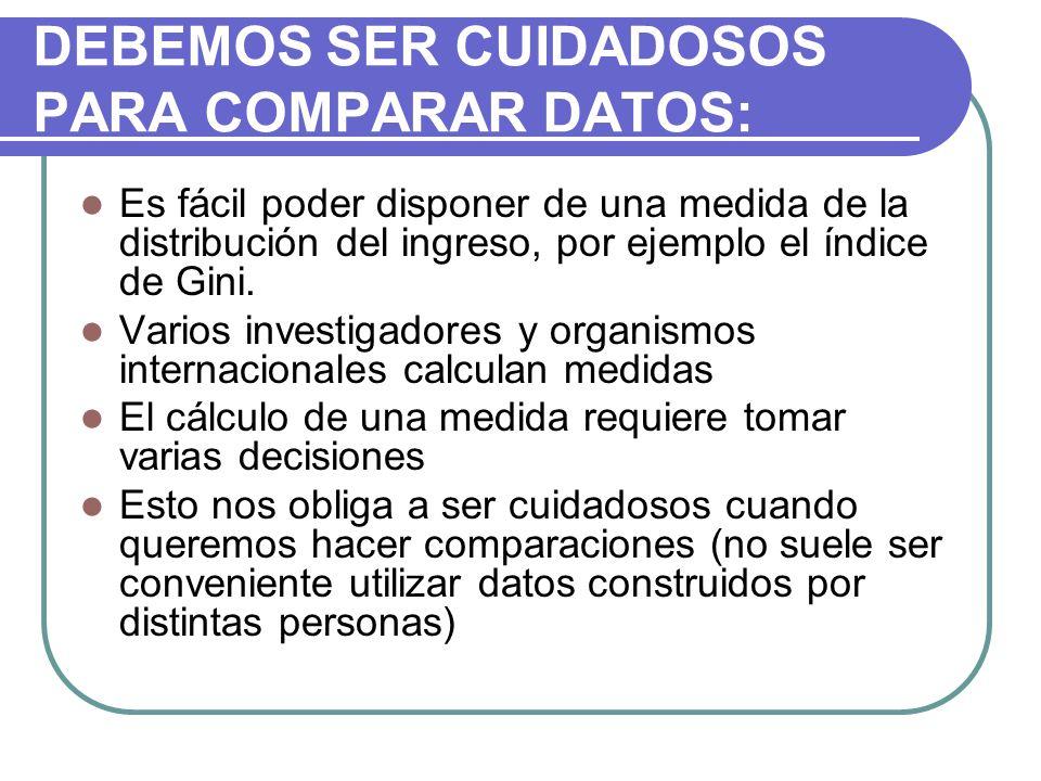 MEDIDAS A. EL ÍNDICE DE GINI