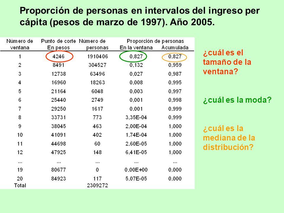 Proporción de personas en intervalos del ingreso per cápita (pesos de marzo de 1997).