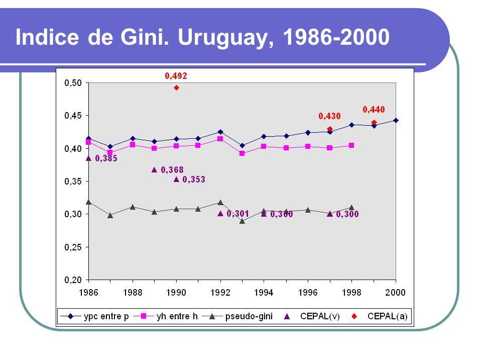 REPRESENTACIÓN El índice de Gini puede visualizarse como el cociente entre: el área comprendida entre la recta de equidistri- bución y la curva, y el área por debajo de la diagonal.