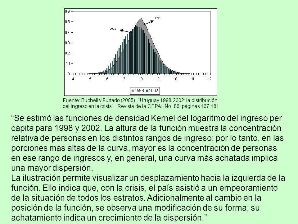 Fuente: Bucheli y Furtado (2005)) Uruguay 1998-2002: la distribución del ingreso en la crisis, Revista de la CEPAL No.
