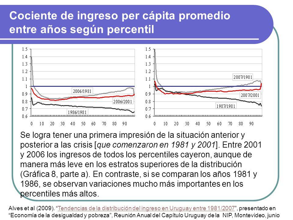 Cociente de ingreso per cápita promedio entre años según percentil Alves et al (2009).