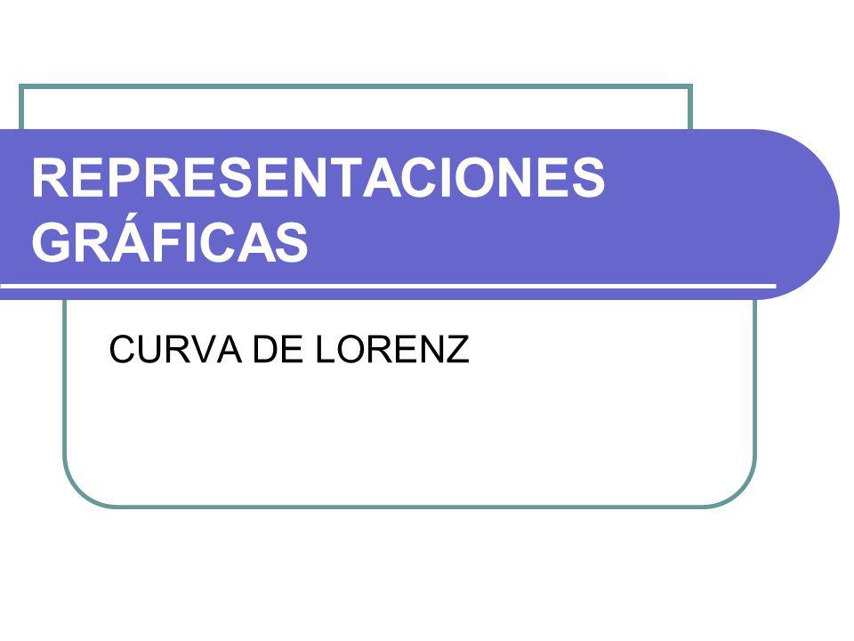 REPRESENTACIONES GRÁFICAS CURVA DE LORENZ