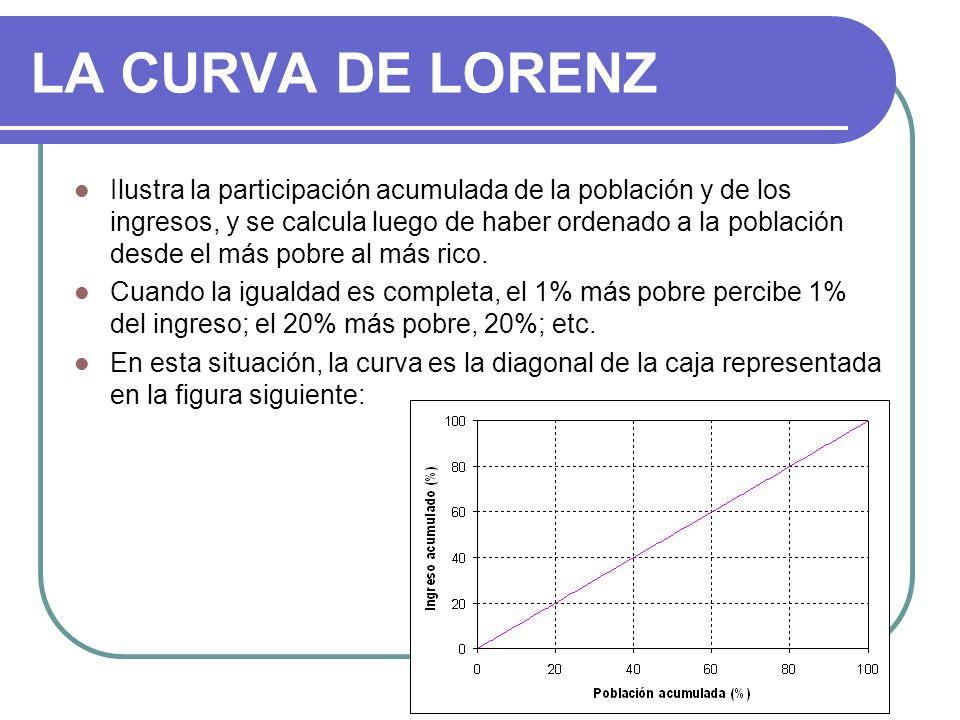 LA CURVA DE LORENZ Ilustra la participación acumulada de la población y de los ingresos, y se calcula luego de haber ordenado a la población desde el más pobre al más rico.