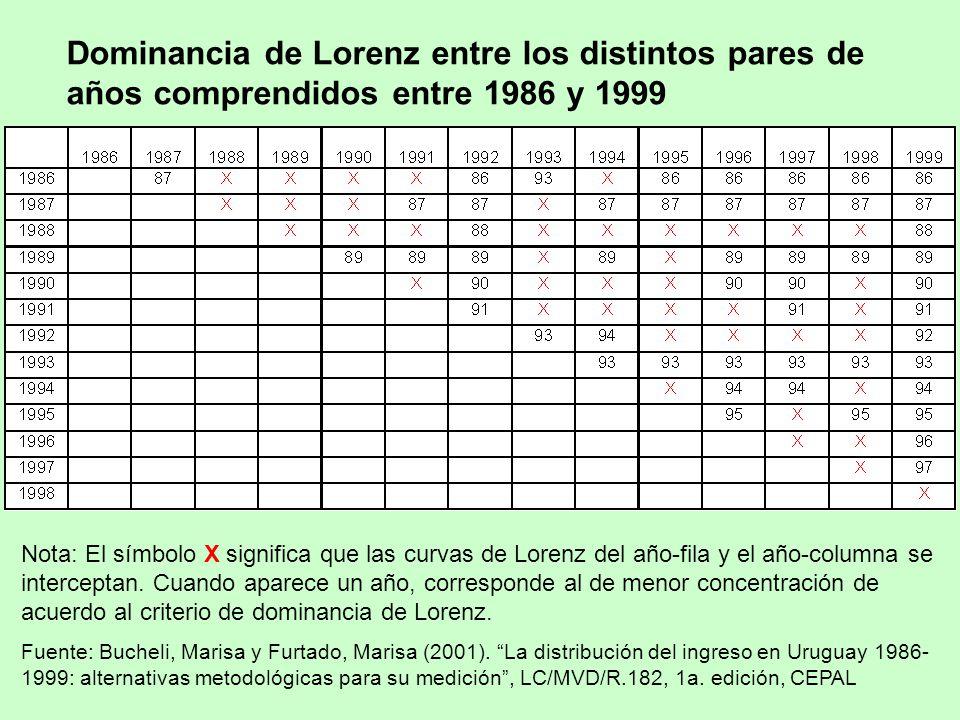Dominancia de Lorenz entre los distintos pares de años comprendidos entre 1986 y 1999 Nota: El símbolo X significa que las curvas de Lorenz del año-fila y el año-columna se interceptan.