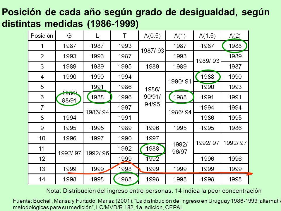 Posición de cada año según grado de desigualdad, según distintas medidas (1986-1999) Nota: Distribución del ingreso entre personas.